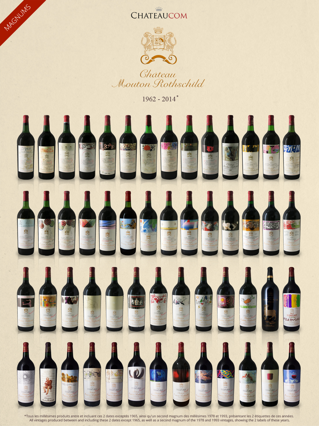 Collection Château Mouton Rothschild 1962 2014 Magnums