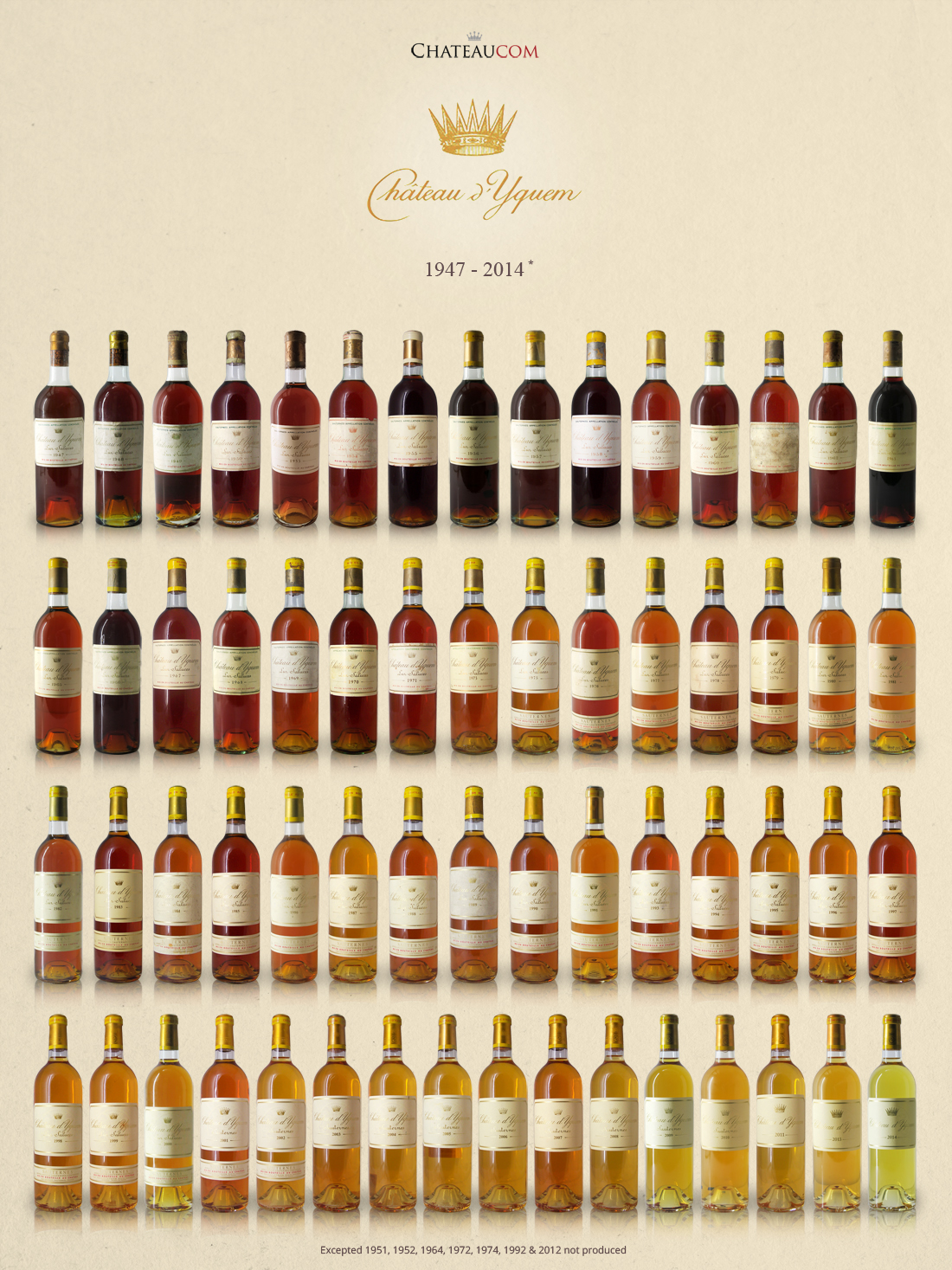 Collection Château d'Yquem 1947-2014